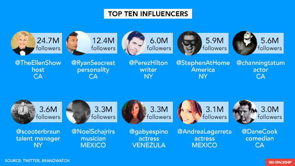 Celebrity retweet influencers